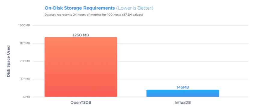 influxdb outperformed opentsdb by delivering 8x better compression