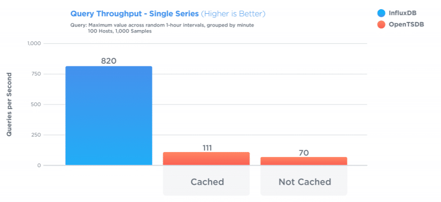 influxdb outperformed opentsdb by delivering a minimum of 7x better query throughput