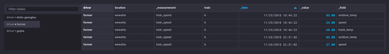 InfluxDB: Reorganizing Data with the Pivot Function in Flux