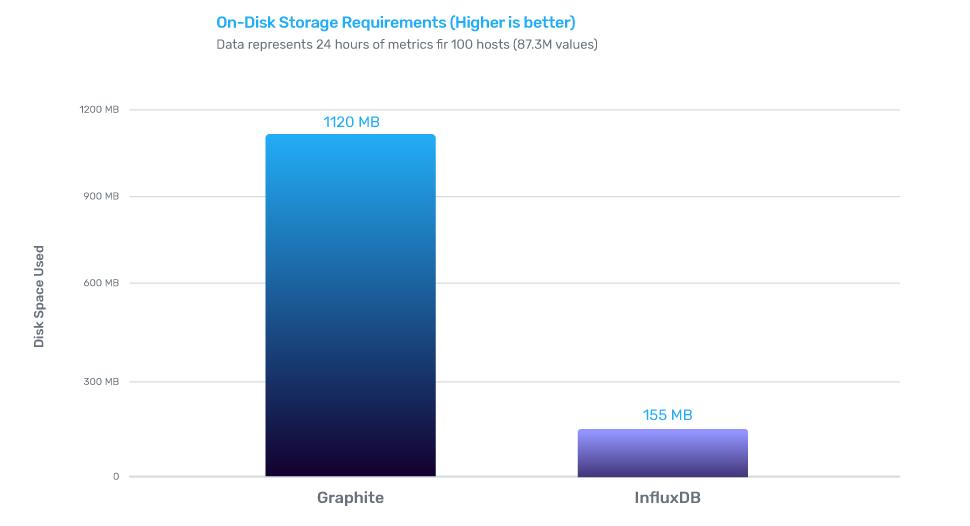 influxdb vs graphite on-disk storage