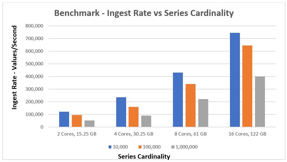 The Effect of Cardinality on Data Ingest (Part 1) - DZone Database