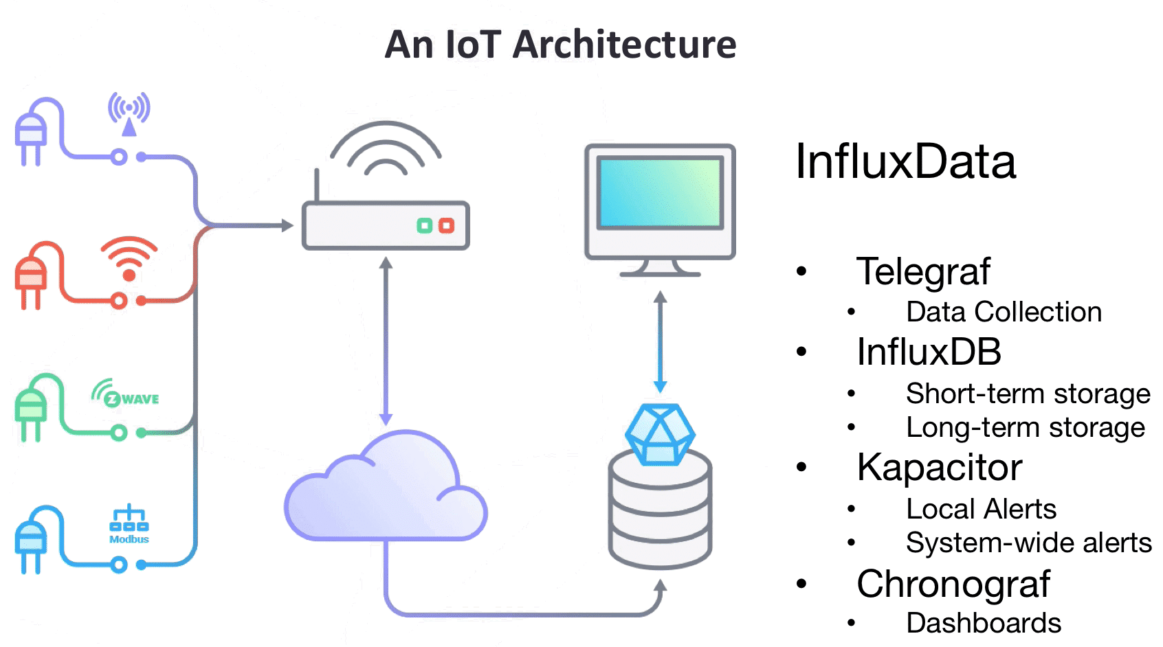 Building an InfluxDB IoT Edge Data Collection Device | Blog