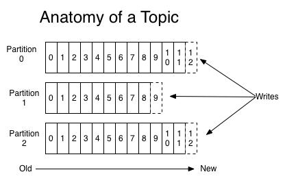 Kafka - anatomy of a topic