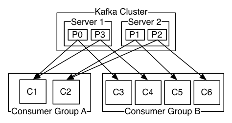 Kafka consumer groups