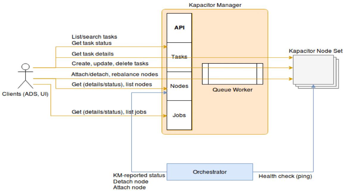 Kapacitor Manager RingCentral MaaS