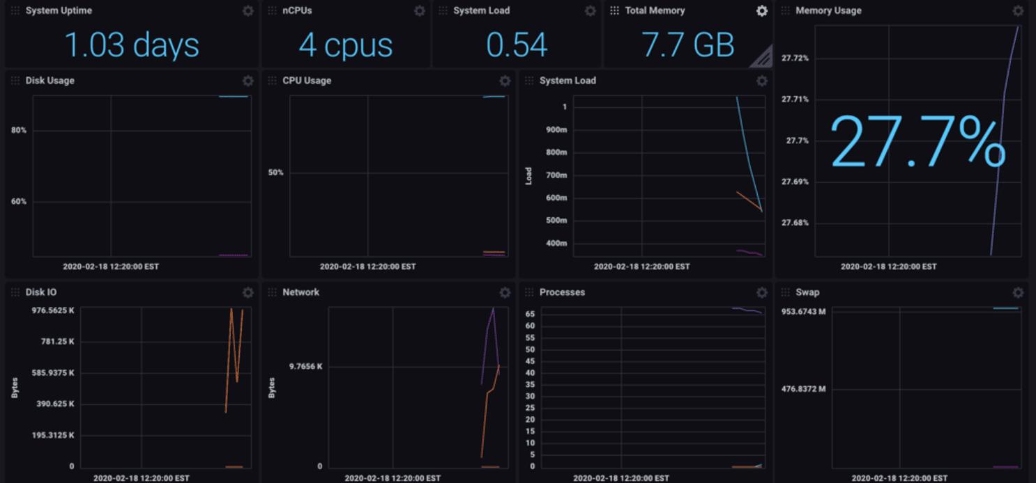 Linux system dashboard Telegraf