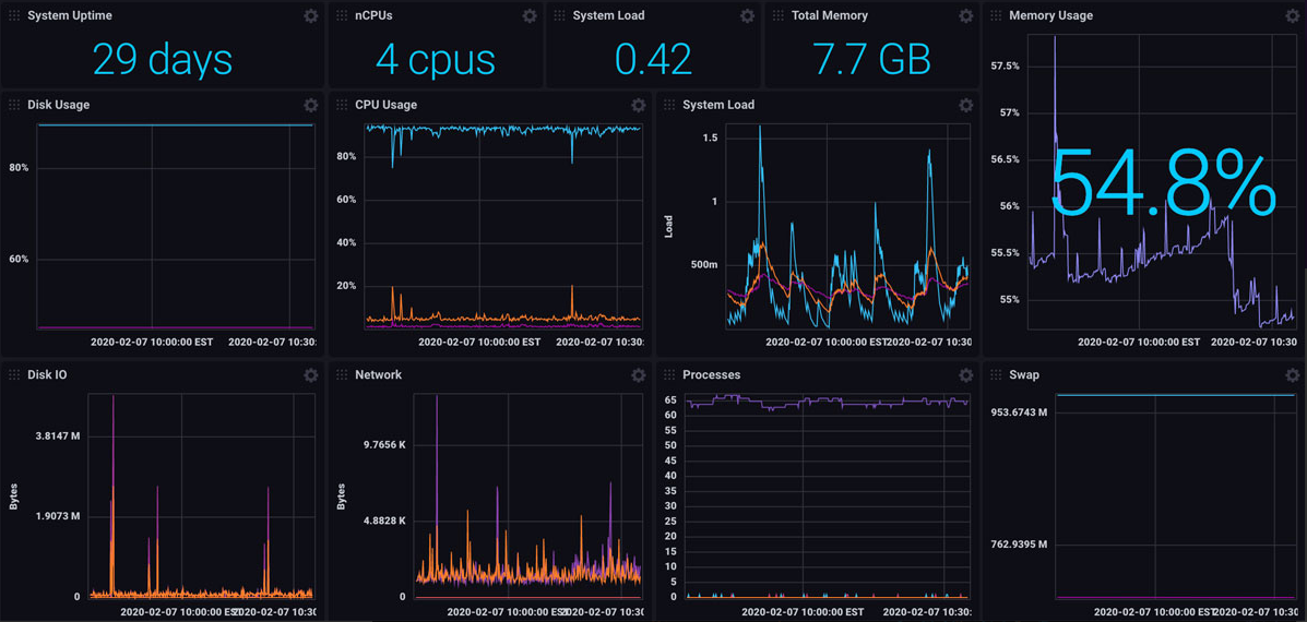 linux system monitoring dashboard