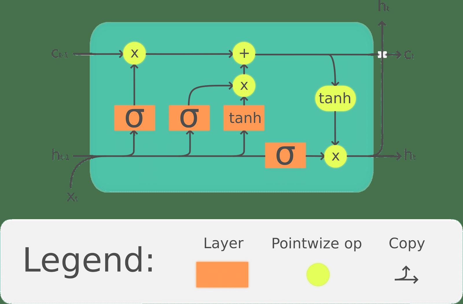 LSTM diagram