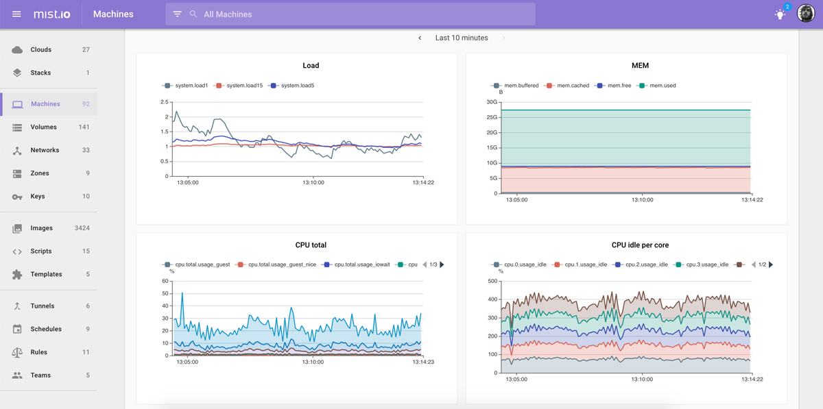 Mist.io Monitoring Graphs