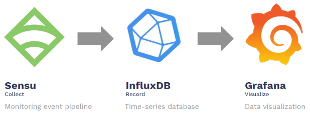 Monitoring solution - InfluxDB, Sensu, Grafana