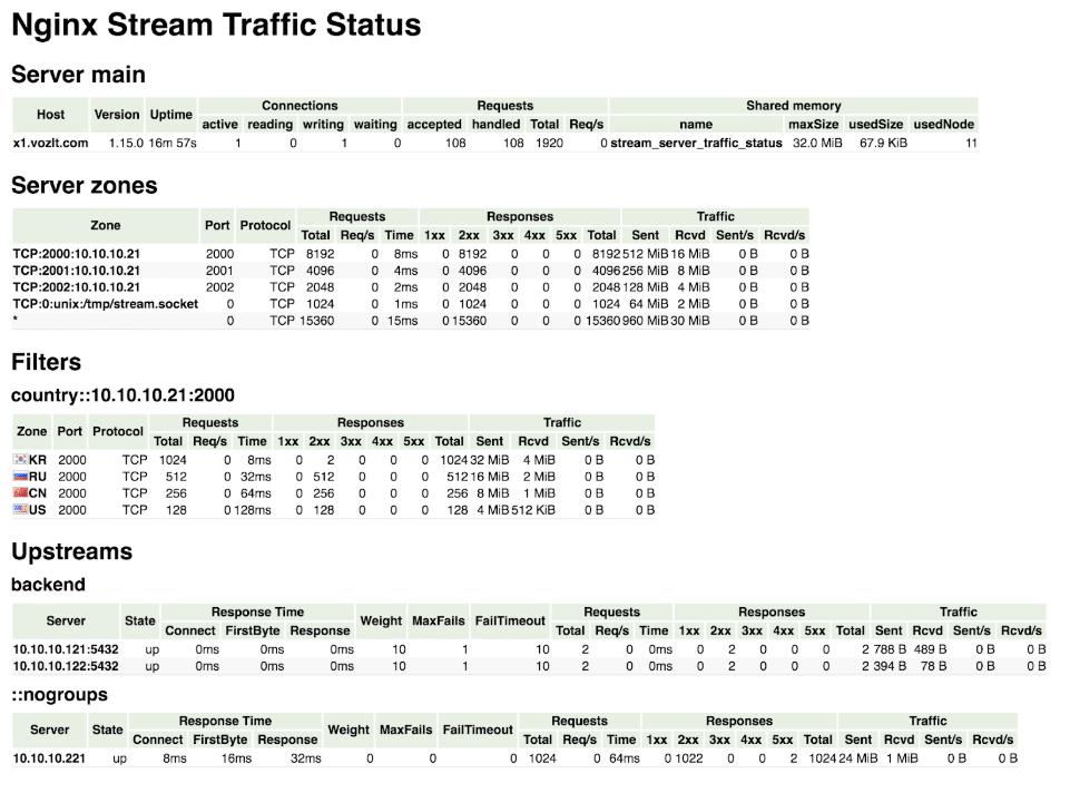 nginx stream traffic status