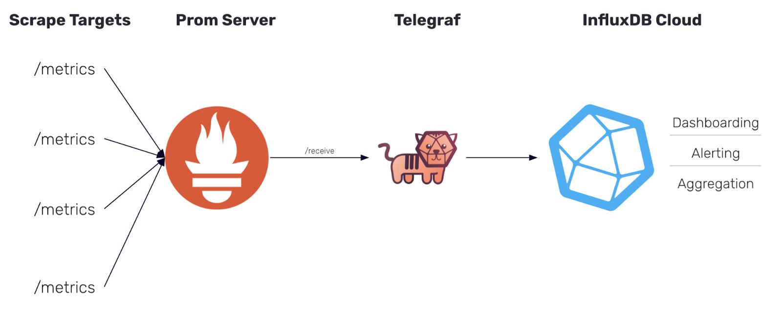 Data flow of Prometheus remote write metrics from Prometheus server into InfluxDB Cloud via Telegraf