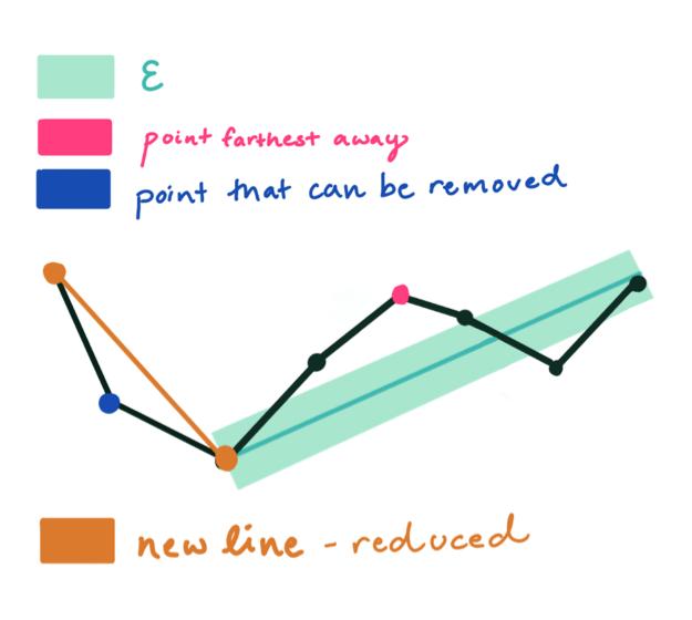 RDP Algorithm - point-reduce algorithm - InfluxData Giraffe