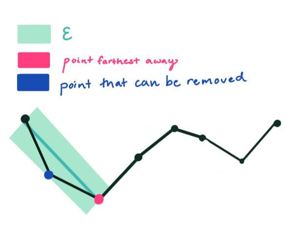 RDP algorithm - step 2