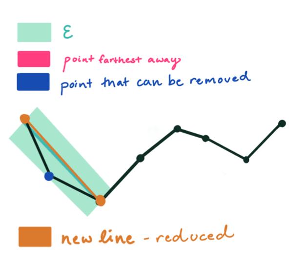 RDP algorithm - step 3