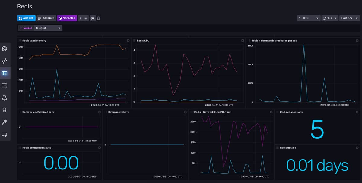 Redis monitoring dashboard