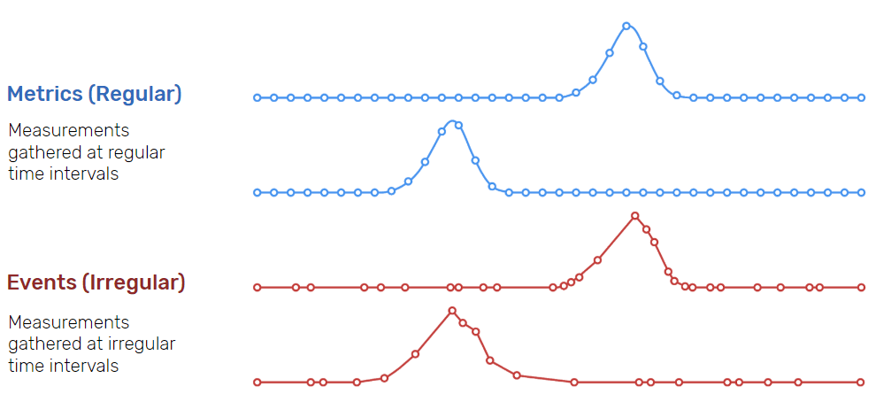 Graph showing example of regular vs. irregular time series data