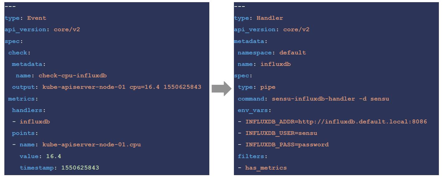 Sensu InfluxDB integration snapshot