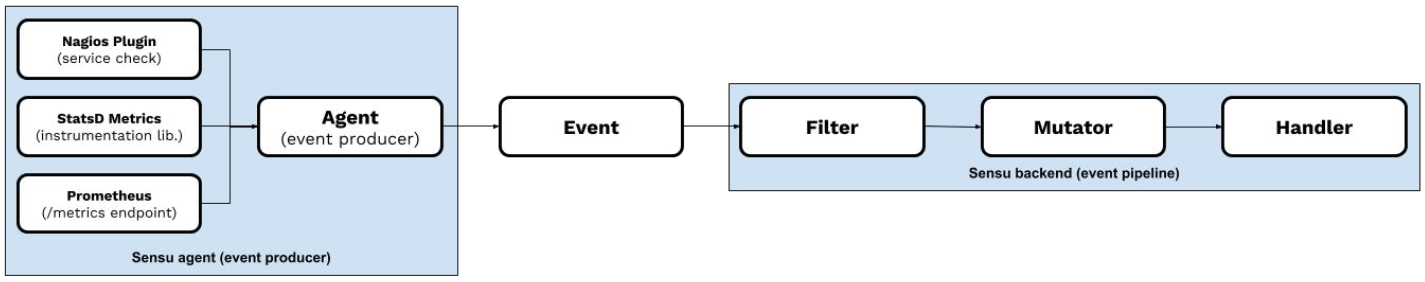 Sensu monitoring event pipeline