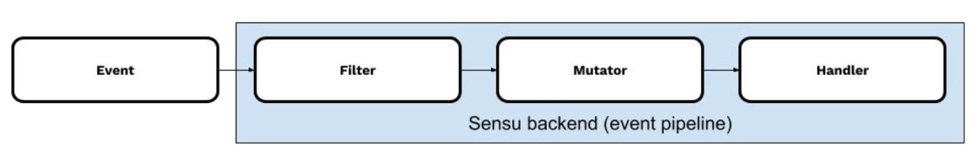 Sensu monitoring pipeline
