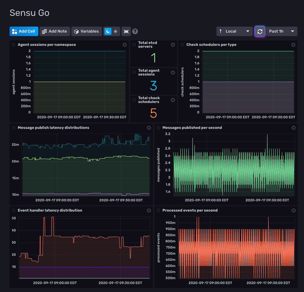 Sesu Go monitoring dashboard