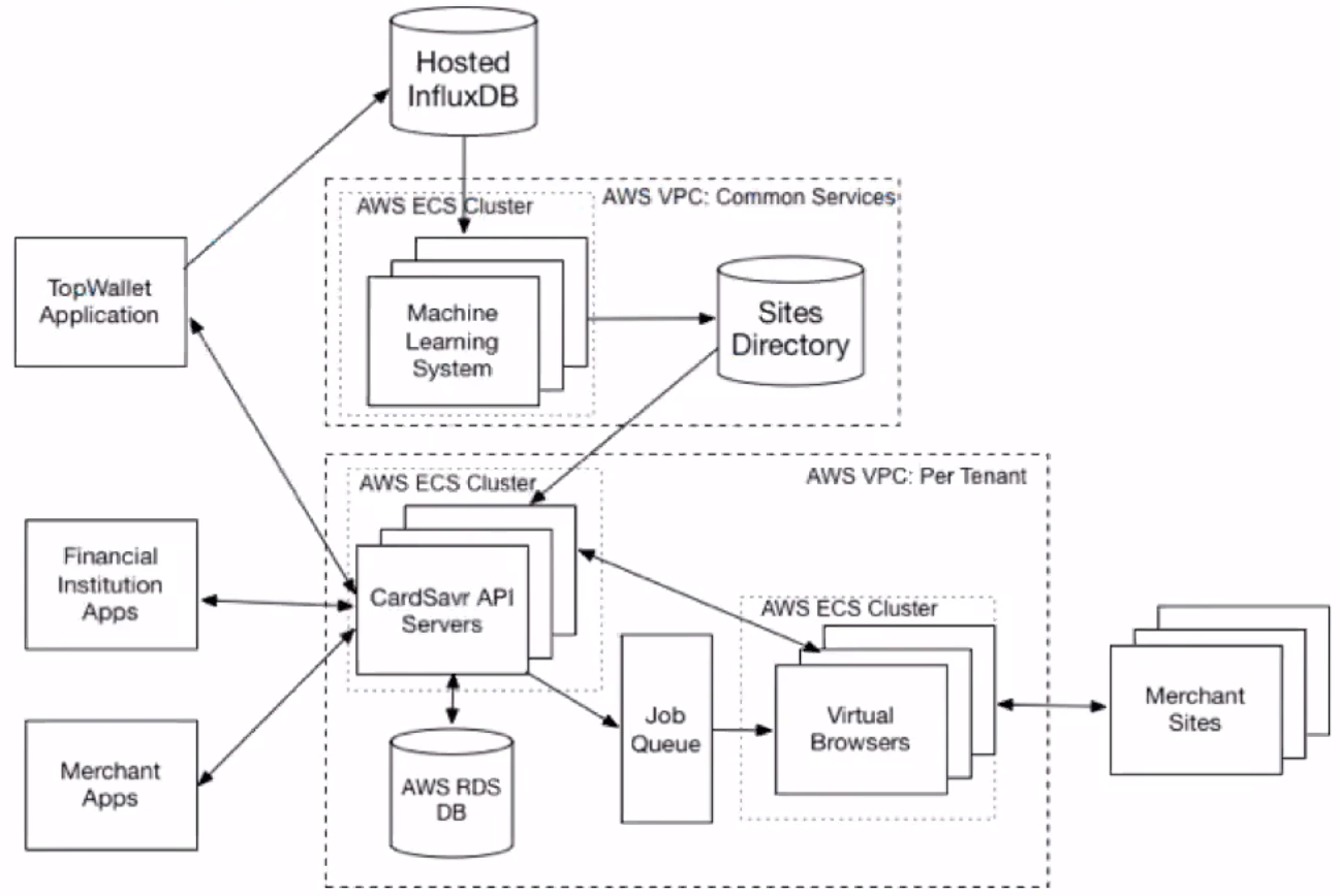 Service architecture InfluxDB Cloud Strivve platform
