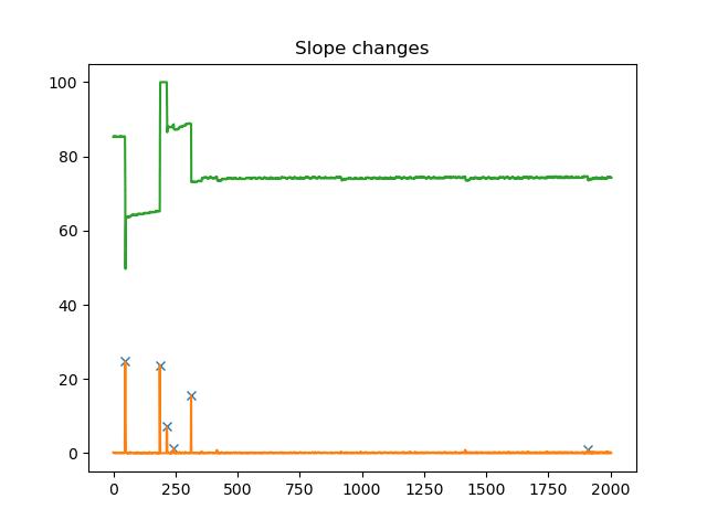 slope changes - while loop