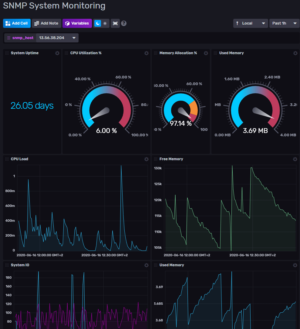 Network monitoring with SNMP dashboard