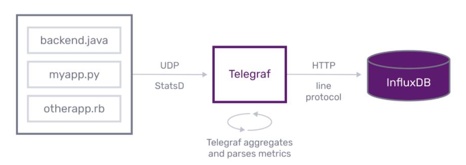 statsd telegraf influxdb