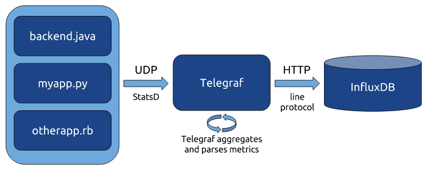 Working with StatsD Metrics and InfluxData with Telegraf