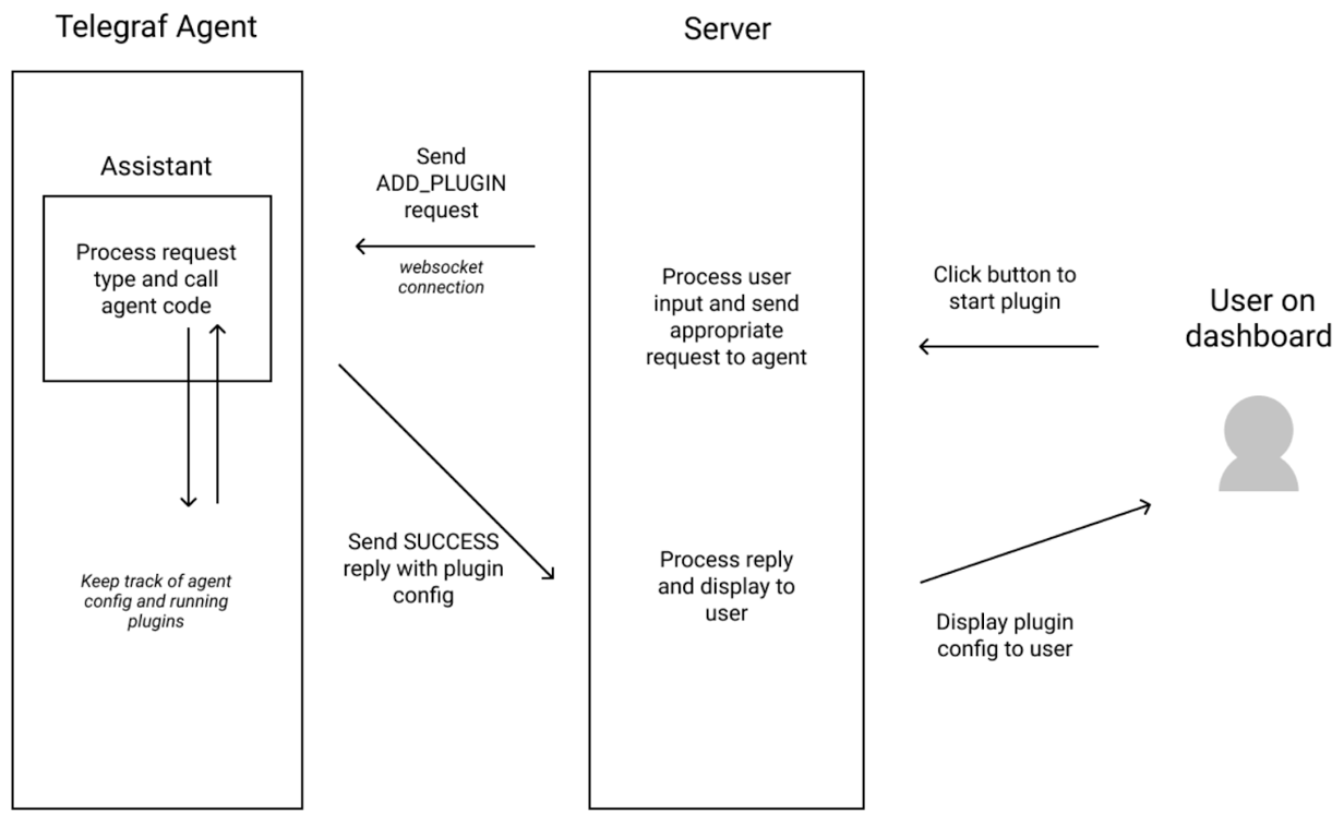 Telegraf Assistant user flow chart