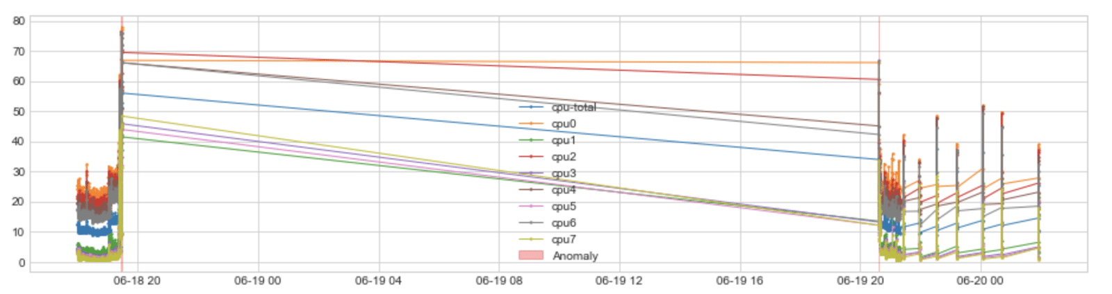 time series anomalies