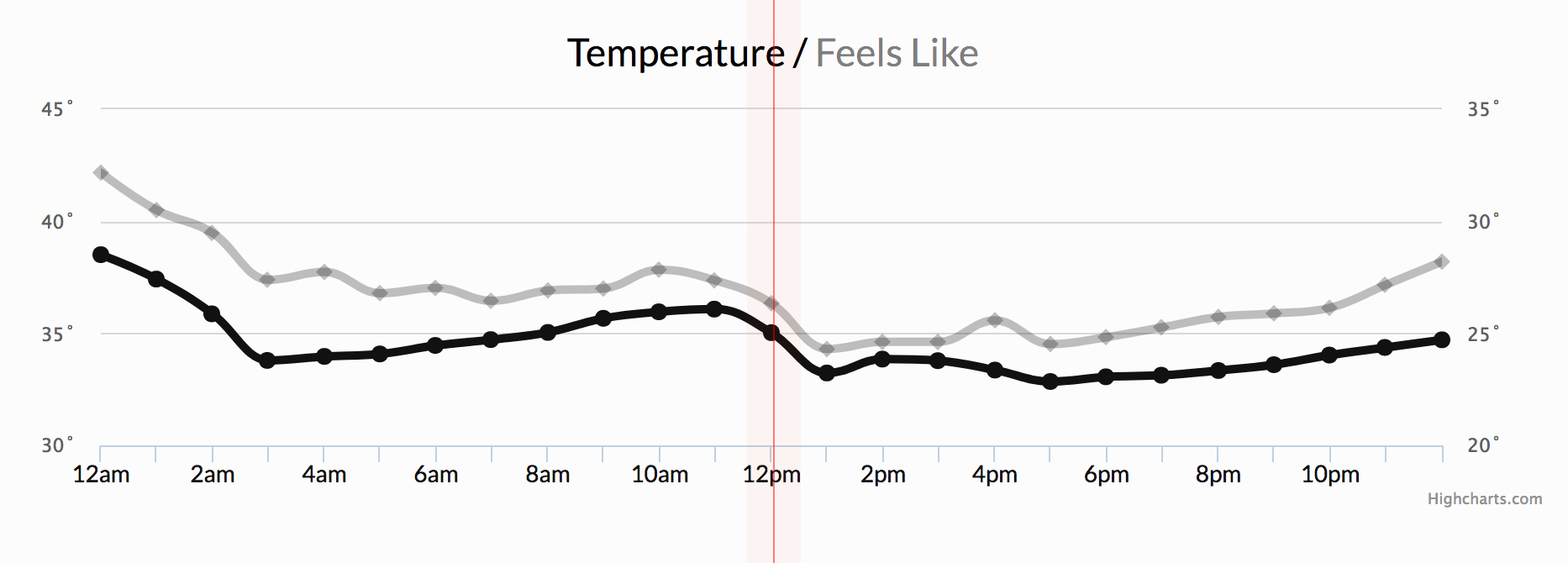 "Time series data comparing actual temperature and ""feels like"" temperature by the hour."