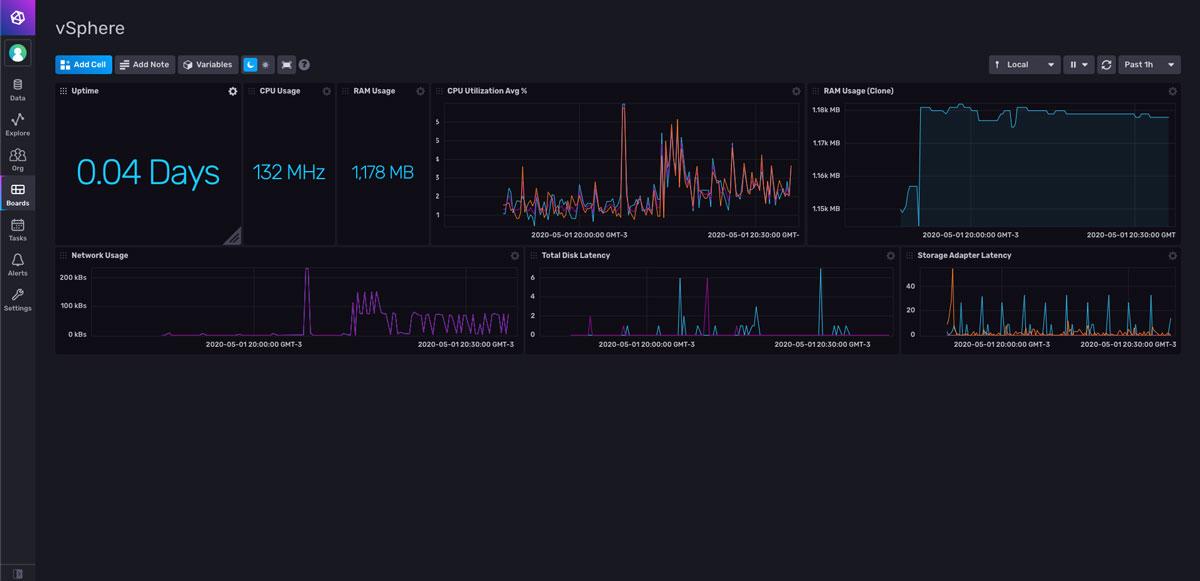vSphere Monitoring Dashboard