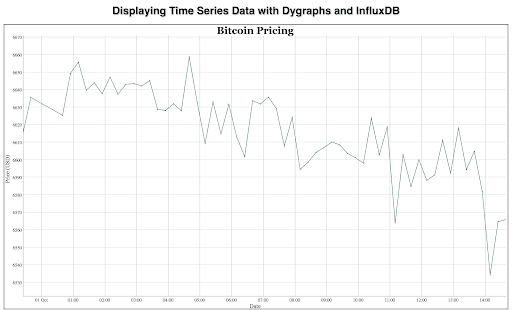 Visualizing Time Series Data with Dygraphs   Blog   InfluxData