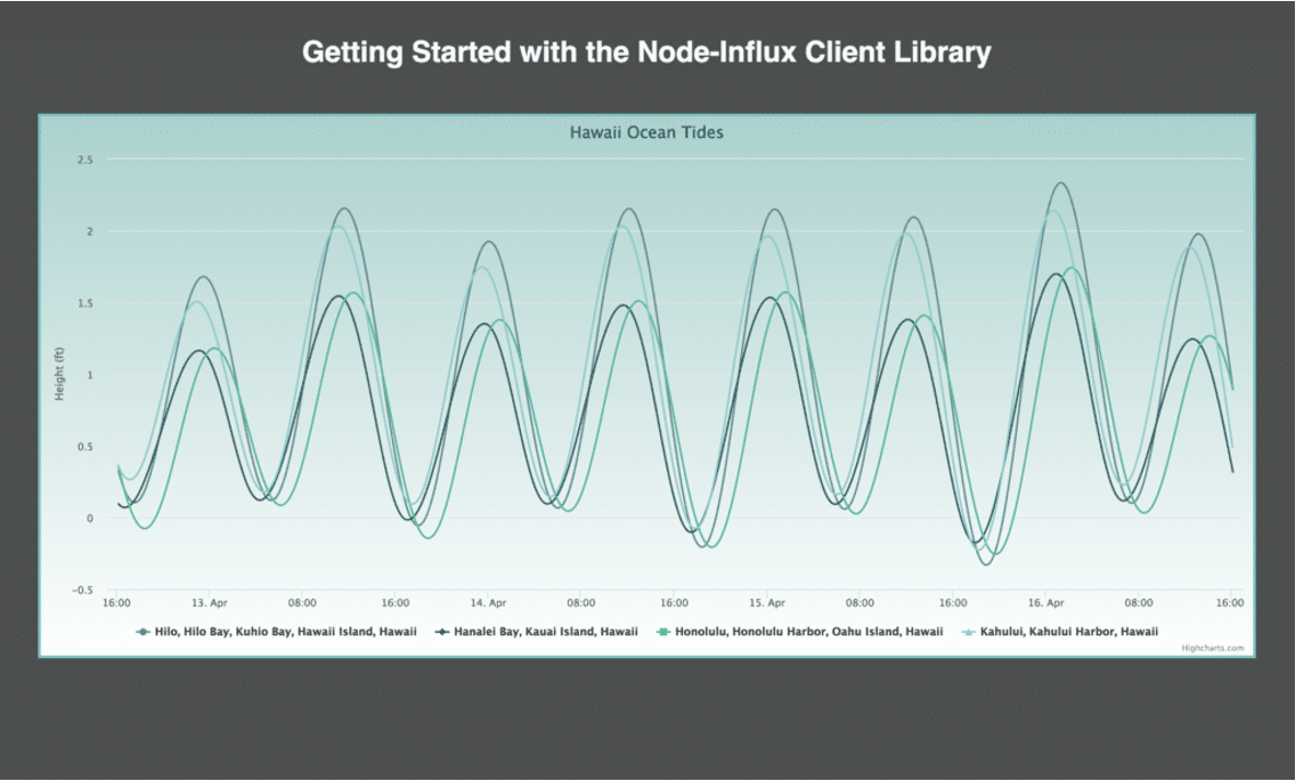 Visualizing Ocean Tide IoT data with Highcharts and InfluxDB