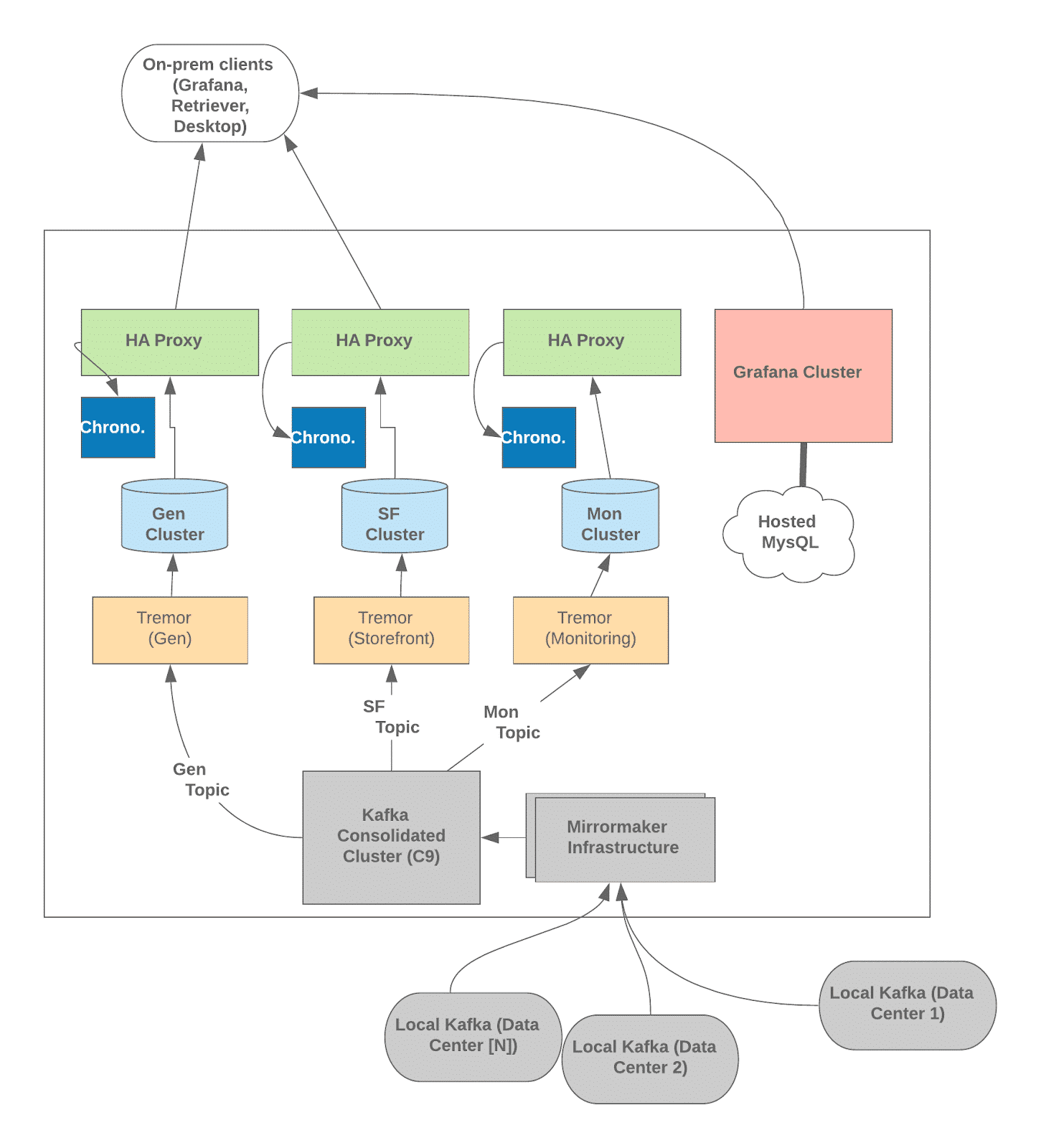 Wayfair - production backend architecture