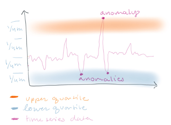 Why Use K-Means for Time Series Data? (Part One) | Blog