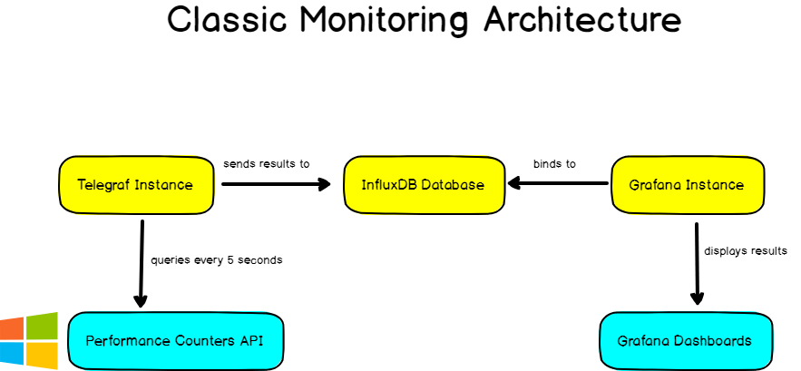 classic monitoring architecture telegraf